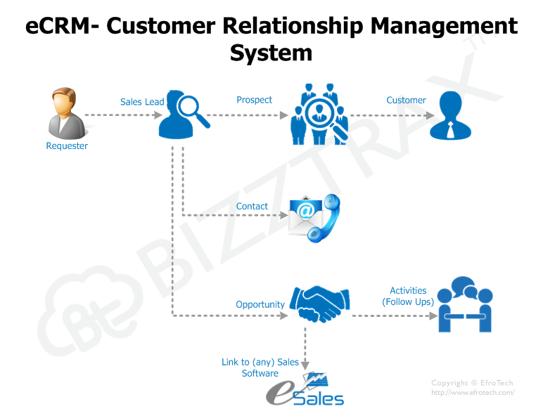 simple definition of customer relationship management